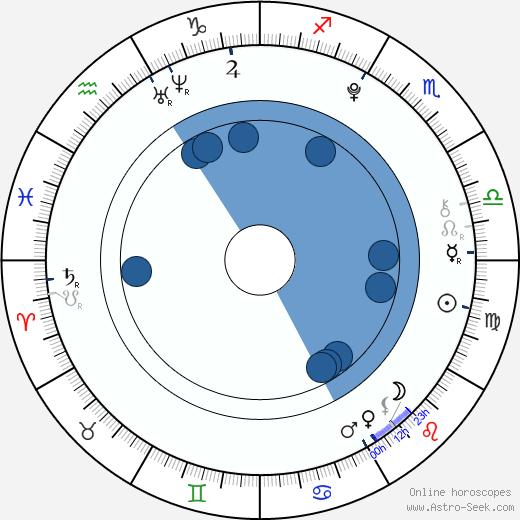 Nicolas Thau wikipedia, horoscope, astrology, instagram
