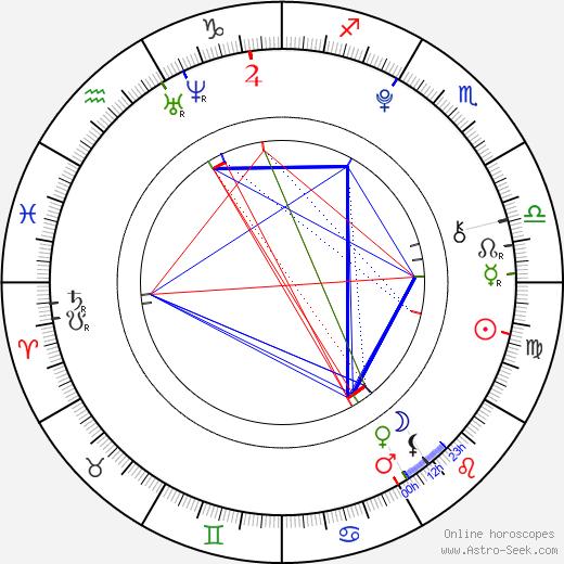 Nicolas Thau tema natale, oroscopo, Nicolas Thau oroscopi gratuiti, astrologia
