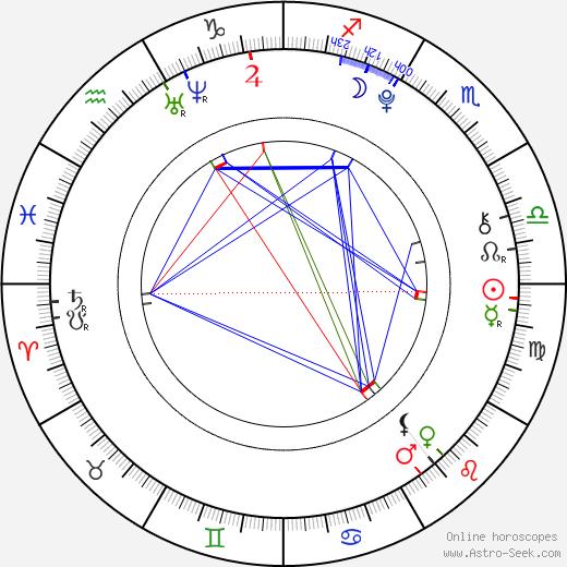 Pia Mia Perez tema natale, oroscopo, Pia Mia Perez oroscopi gratuiti, astrologia