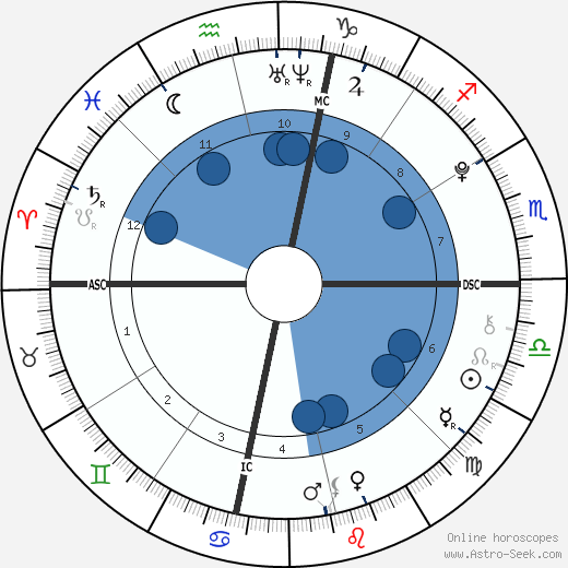 Stella Banderas wikipedia, horoscope, astrology, instagram