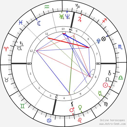 Stella Banderas день рождения гороскоп, Stella Banderas Натальная карта онлайн