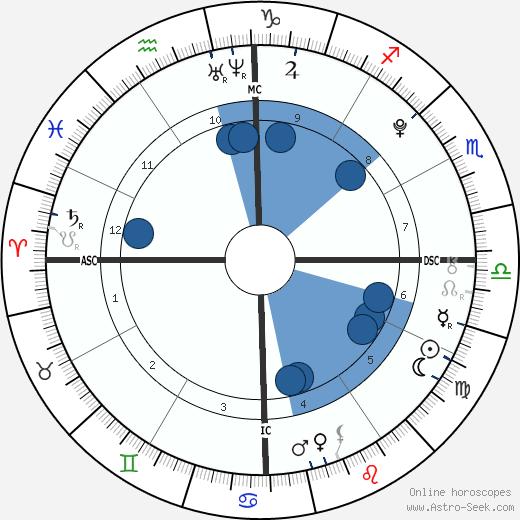 Tegan Lane wikipedia, horoscope, astrology, instagram