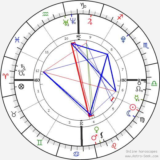 Tegan Lane tema natale, oroscopo, Tegan Lane oroscopi gratuiti, astrologia