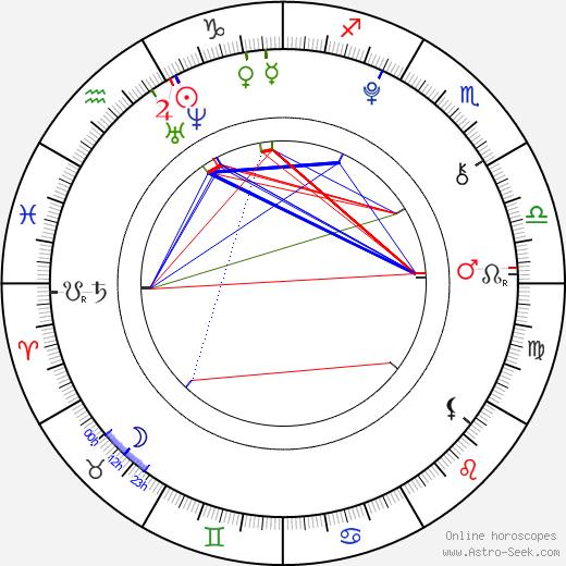 Adéla Dangová день рождения гороскоп, Adéla Dangová Натальная карта онлайн