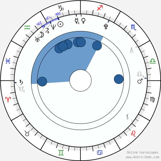 Carlisle Studer wikipedia, horoscope, astrology, instagram