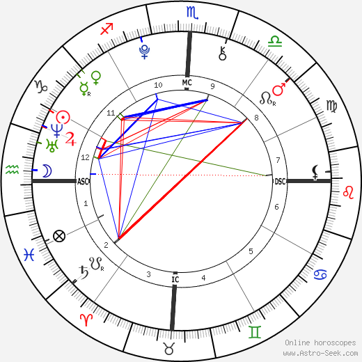 Cody Simpson astro natal birth chart, Cody Simpson horoscope, astrology