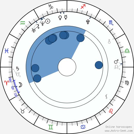 Damian Ul wikipedia, horoscope, astrology, instagram