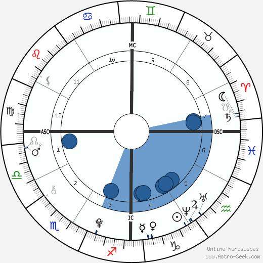 Dylan Brosnan wikipedia, horoscope, astrology, instagram