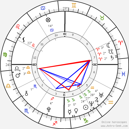 Dylan Brosnan birth chart, biography, wikipedia 2019, 2020