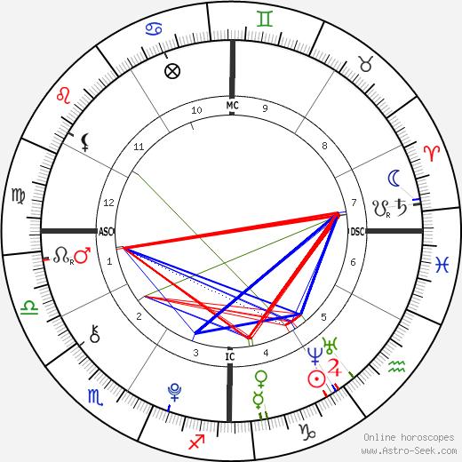 Dylan Brosnan astro natal birth chart, Dylan Brosnan horoscope, astrology