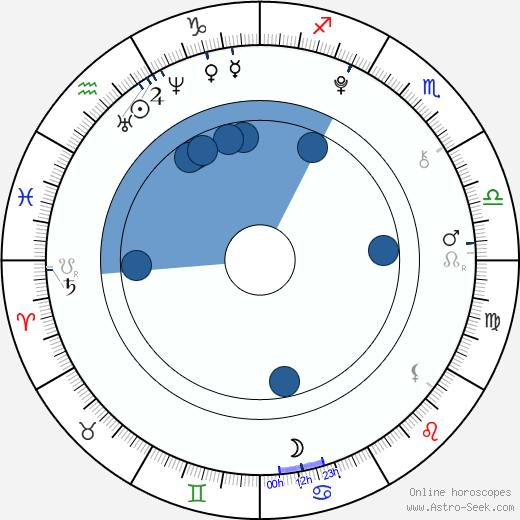 Jeremy Shada wikipedia, horoscope, astrology, instagram