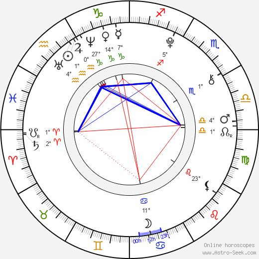 Jeremy Shada birth chart, biography, wikipedia 2019, 2020