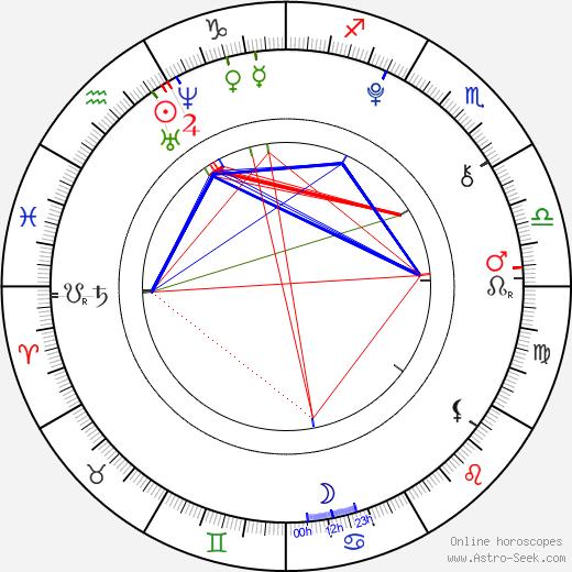 Jeremy Shada birth chart, Jeremy Shada astro natal horoscope, astrology