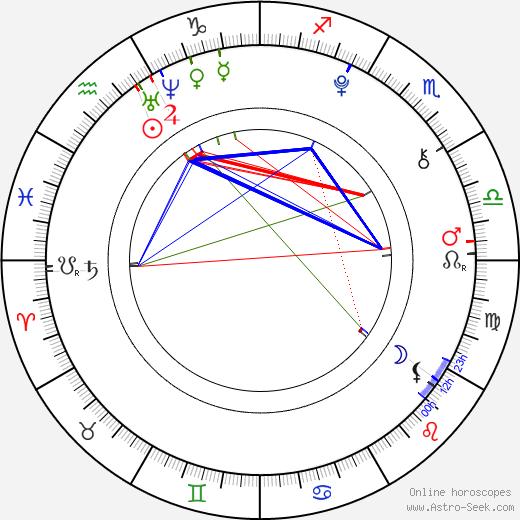 Jessica McLeod tema natale, oroscopo, Jessica McLeod oroscopi gratuiti, astrologia