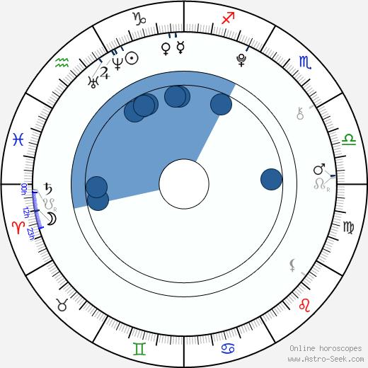Joey Luthman wikipedia, horoscope, astrology, instagram
