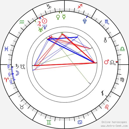 Joey Luthman день рождения гороскоп, Joey Luthman Натальная карта онлайн