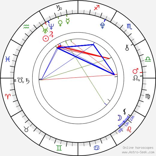 Джона Бобо Jonah Bobo день рождения гороскоп, Jonah Bobo Натальная карта онлайн