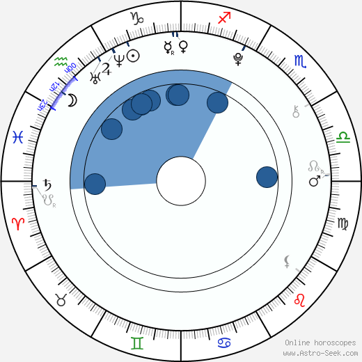 Luna Schweiger wikipedia, horoscope, astrology, instagram