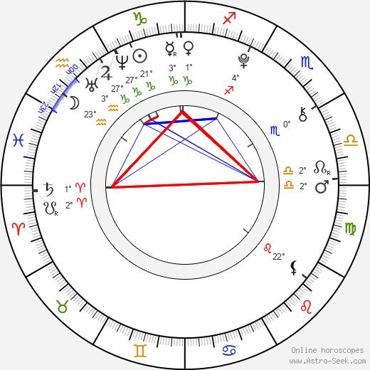 Luna Schweiger birth chart, biography, wikipedia 2018, 2019