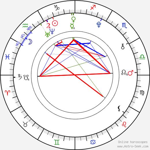 Luna Schweiger astro natal birth chart, Luna Schweiger horoscope, astrology