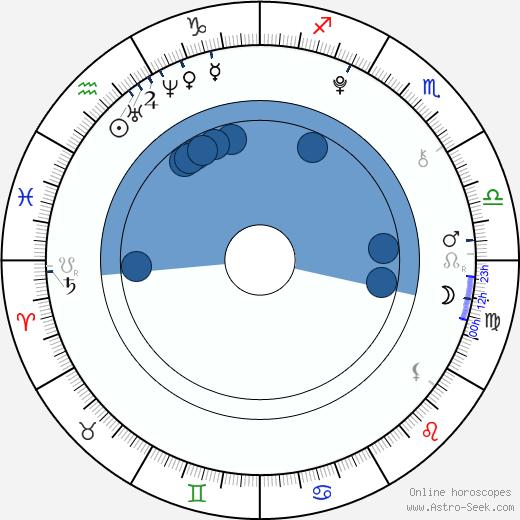 Shaheen Jafargholi wikipedia, horoscope, astrology, instagram