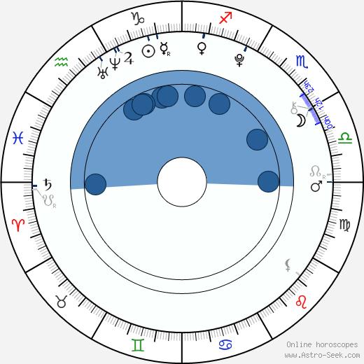 Thomas Byrne wikipedia, horoscope, astrology, instagram