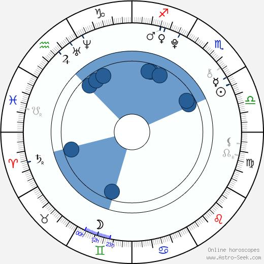Amy Stewart wikipedia, horoscope, astrology, instagram