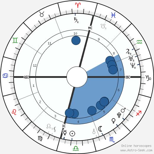 Ava Sambora wikipedia, horoscope, astrology, instagram