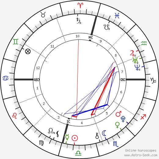 Ava Sambora tema natale, oroscopo, Ava Sambora oroscopi gratuiti, astrologia