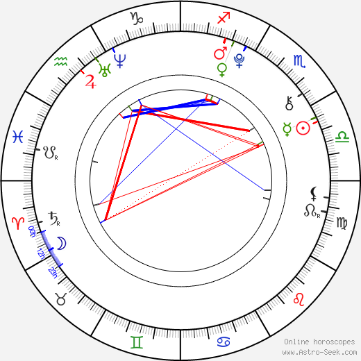 Benjamin Felix Meyer birth chart, Benjamin Felix Meyer astro natal horoscope, astrology