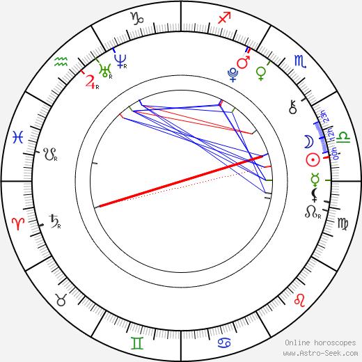 Diana Kahleová день рождения гороскоп, Diana Kahleová Натальная карта онлайн