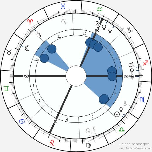 Erin Riley wikipedia, horoscope, astrology, instagram