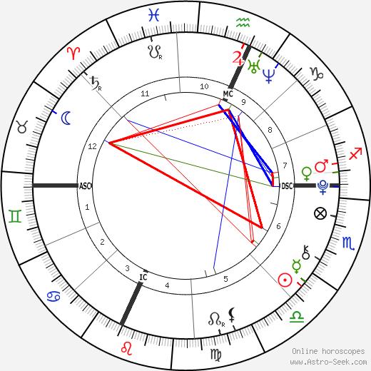 Erin Riley tema natale, oroscopo, Erin Riley oroscopi gratuiti, astrologia