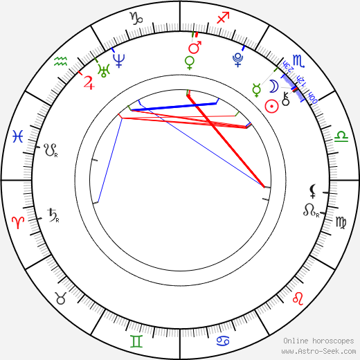 Holly Taylor birth chart, Holly Taylor astro natal horoscope, astrology