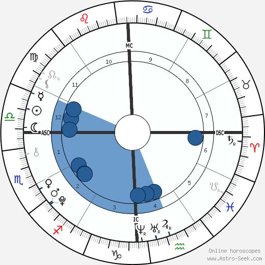 Joseph Baena wikipedia, horoscope, astrology, instagram