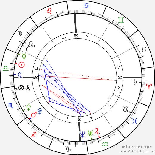 Арнольд Шварценеггер Joseph Baena день рождения гороскоп, Joseph Baena Натальная карта онлайн