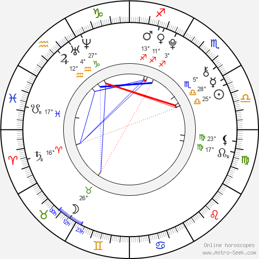 Martin Šára birth chart, biography, wikipedia 2019, 2020