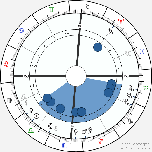 Nathan Meadows wikipedia, horoscope, astrology, instagram