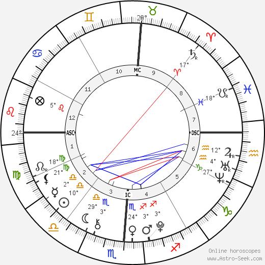 Nathan Meadows birth chart, biography, wikipedia 2020, 2021