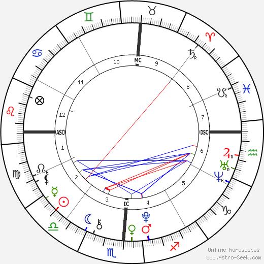Nathan Meadows birth chart, Nathan Meadows astro natal horoscope, astrology