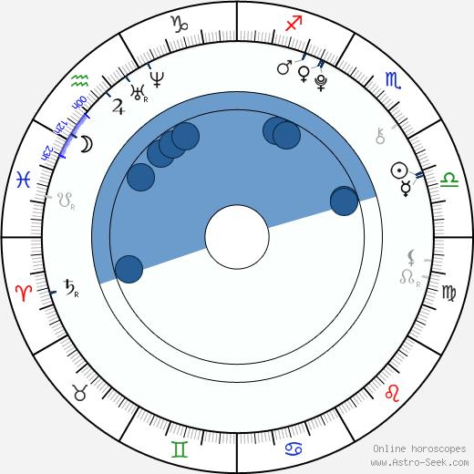 Nicholas Elia wikipedia, horoscope, astrology, instagram