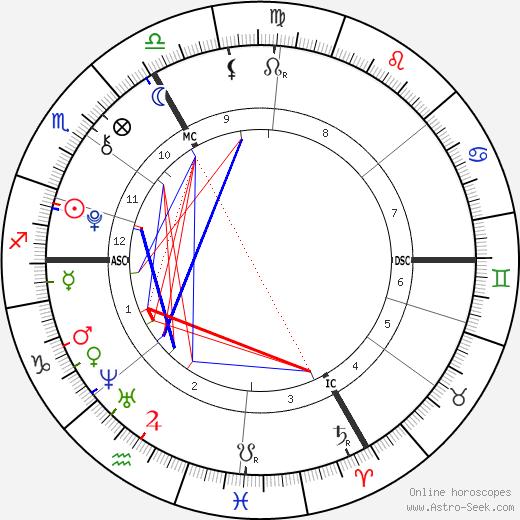 Agnès Marin день рождения гороскоп, Agnès Marin Натальная карта онлайн
