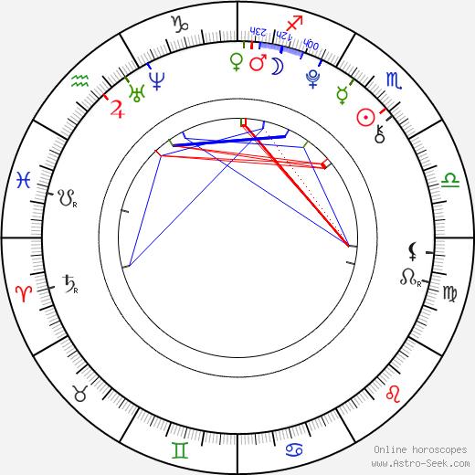Filip Forejtek день рождения гороскоп, Filip Forejtek Натальная карта онлайн