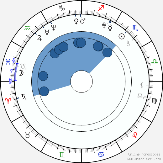 Igor Szpakowski wikipedia, horoscope, astrology, instagram