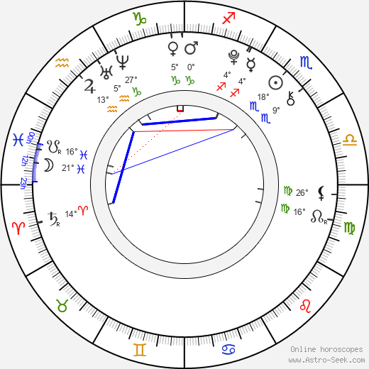 Igor Szpakowski birth chart, biography, wikipedia 2018, 2019