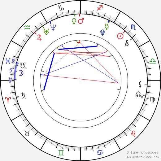 Igor Szpakowski день рождения гороскоп, Igor Szpakowski Натальная карта онлайн