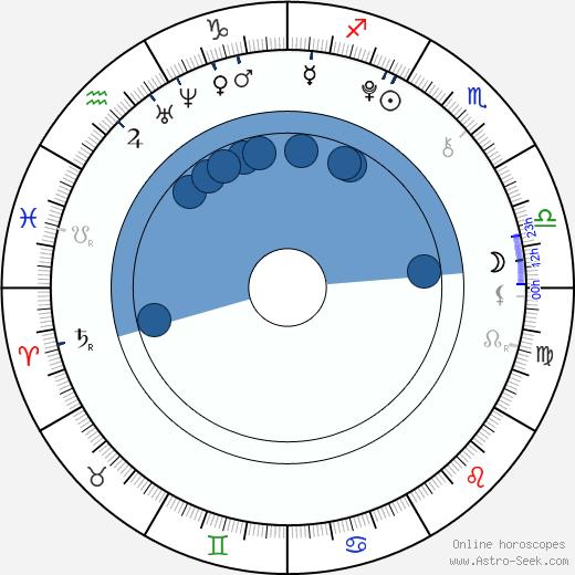 Ji Woo wikipedia, horoscope, astrology, instagram