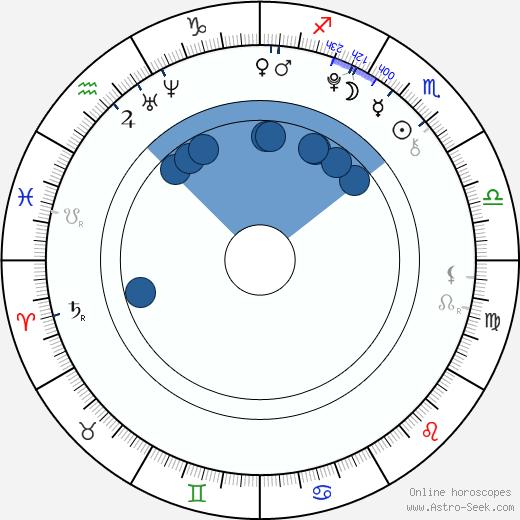 Josefína Volopichová wikipedia, horoscope, astrology, instagram