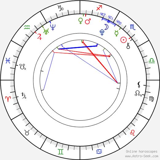 Josefína Volopichová tema natale, oroscopo, Josefína Volopichová oroscopi gratuiti, astrologia