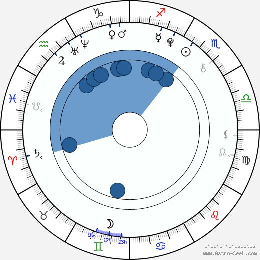 Michael Simandl wikipedia, horoscope, astrology, instagram